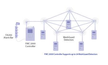 Funcionamento da Central de Alarme FMC 2000.
